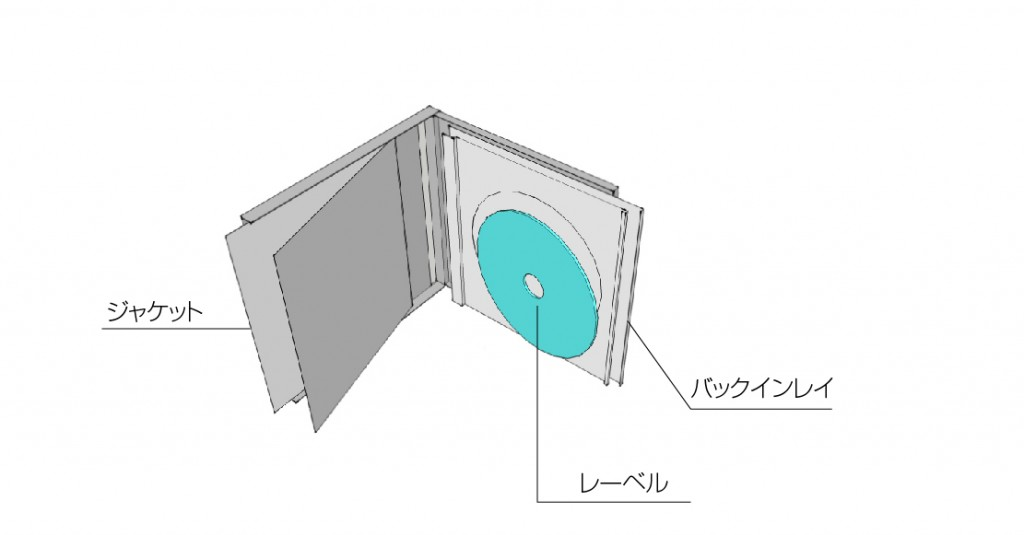 CDパッケージ