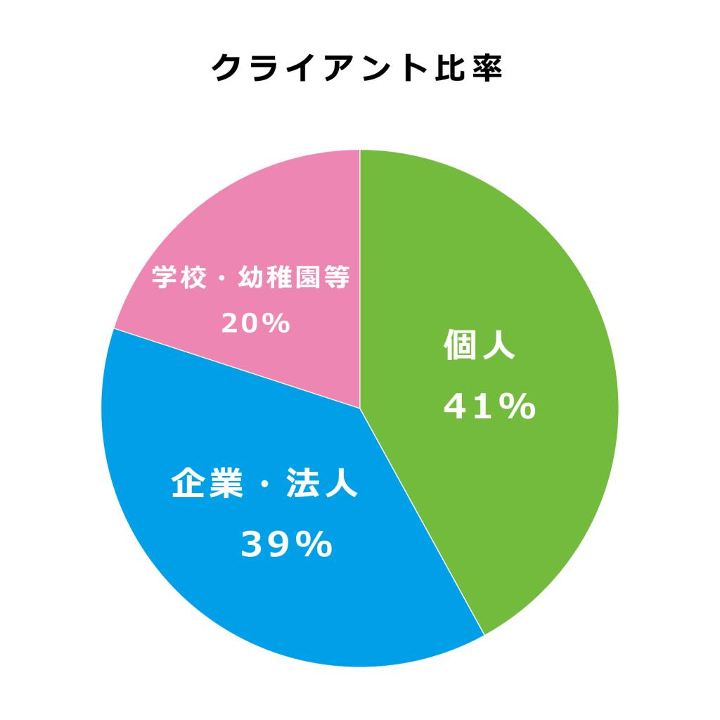 Cliant_Graph